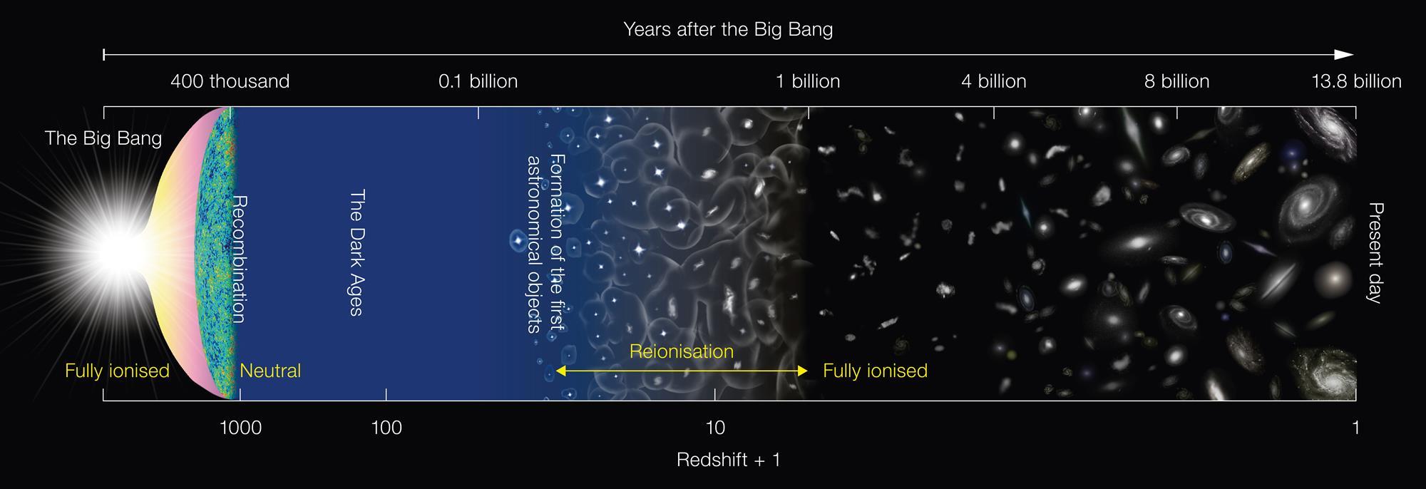 Evolución del universo