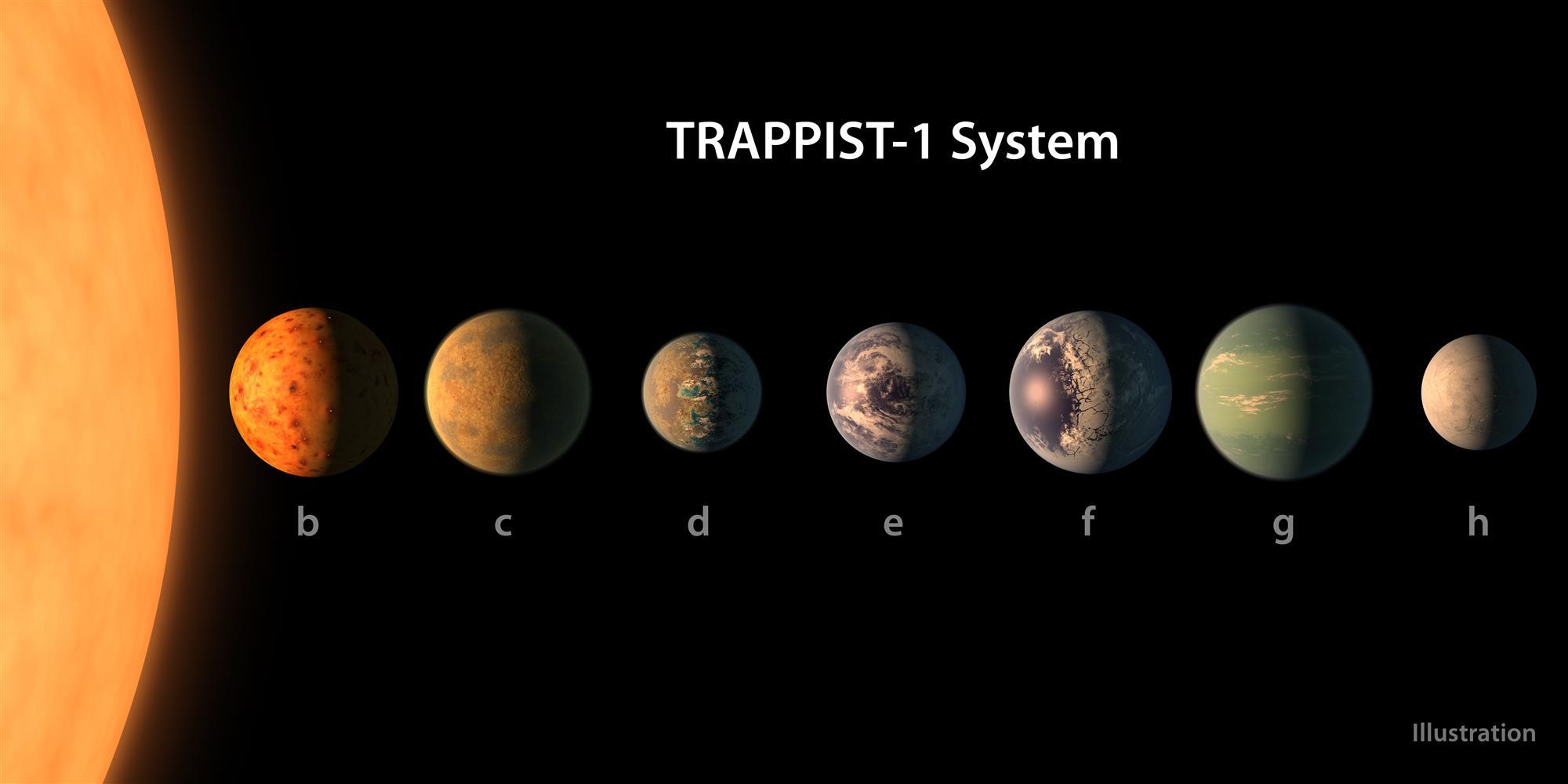 Sistema exoplanetario TRAPPIST-1