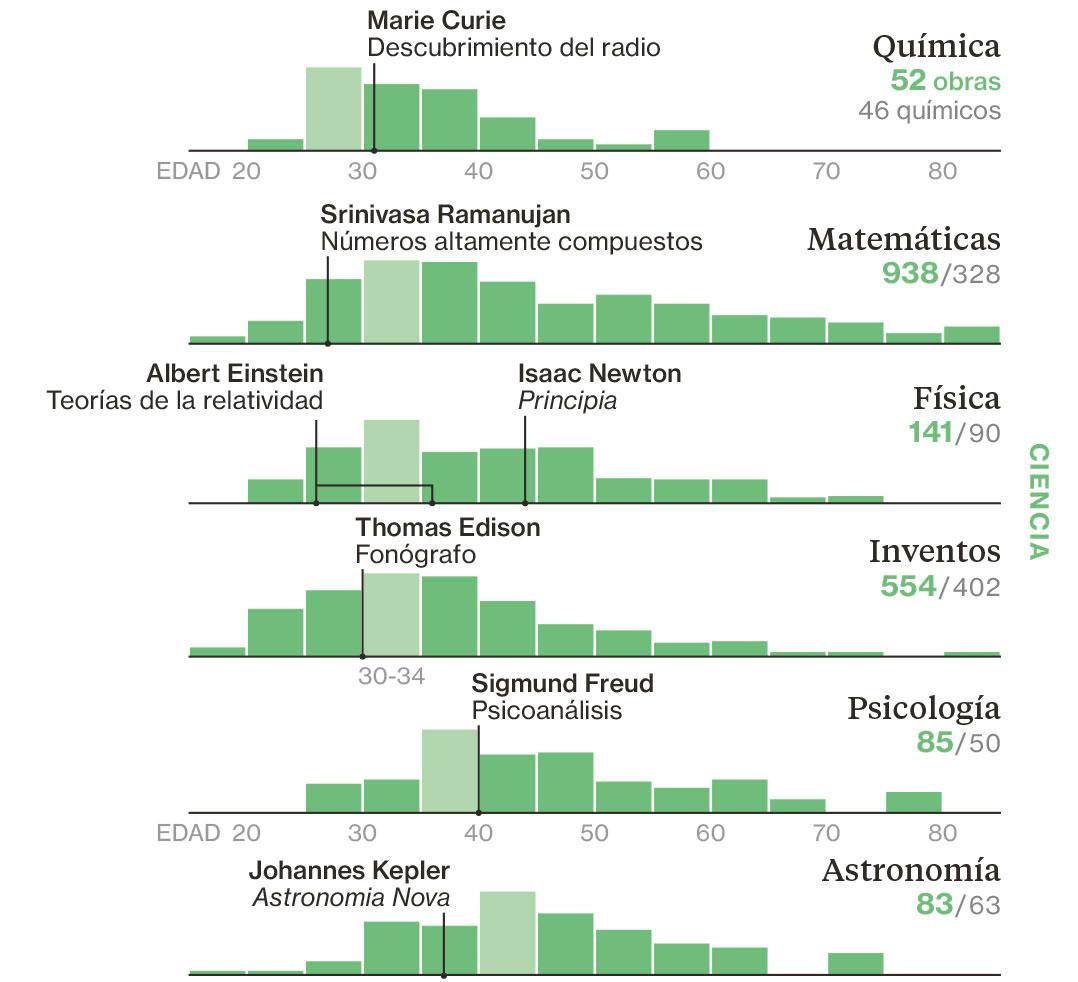 ¿Cuál es la mejor edad para convertirse en un genio?