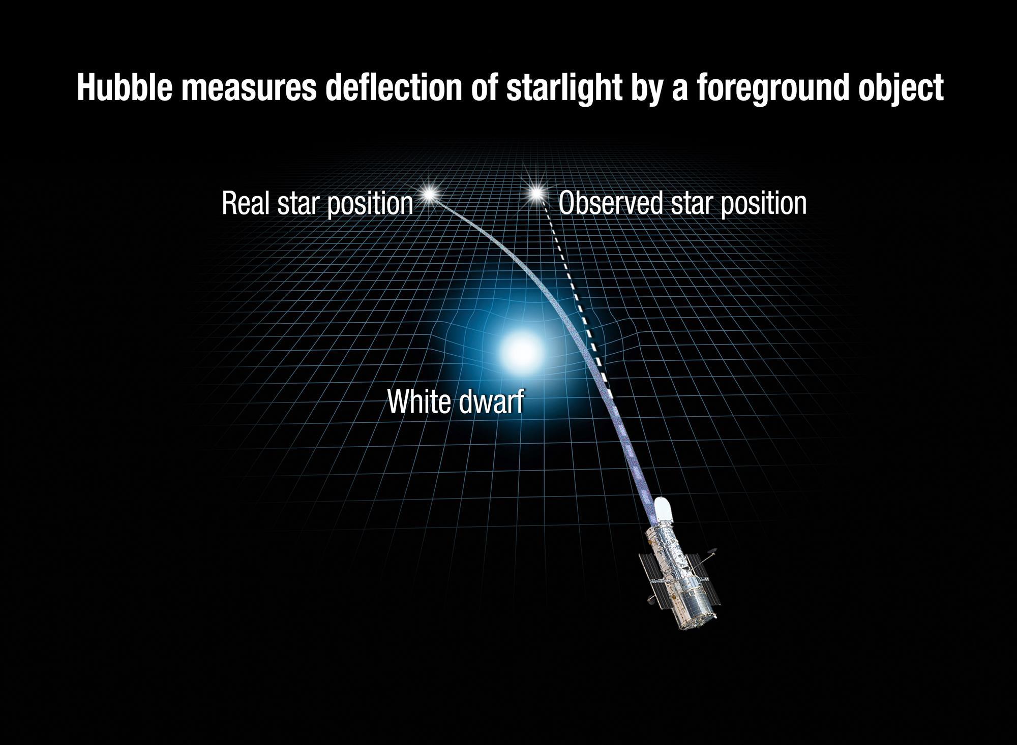 El Hubble observa uno de los fenómenos estudiados por Albert Einstein