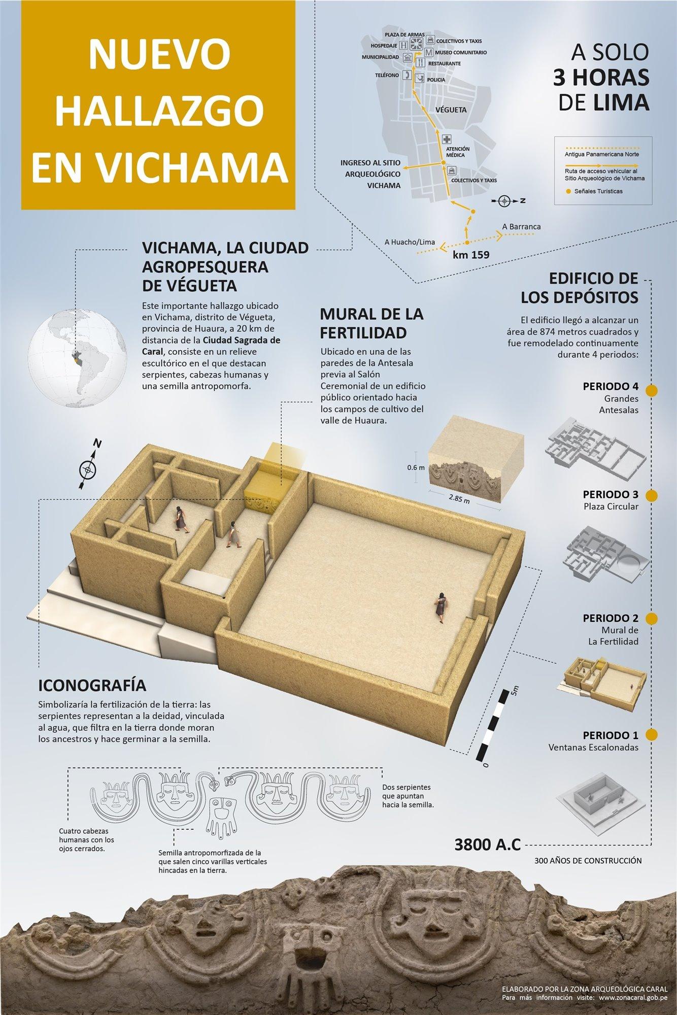 vichama4. Sitio arqueológico de Vichama