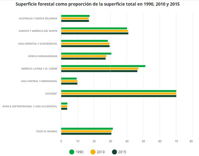 Superficie Forestal como proporción de la superficie total en 1990, 2005 y 2015