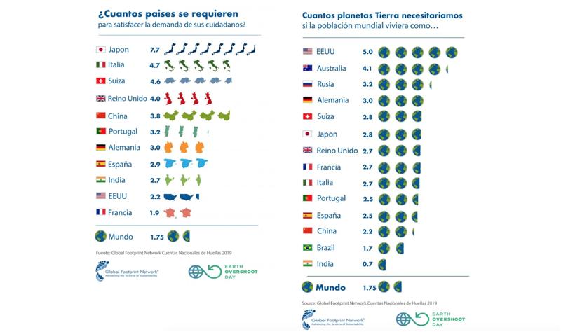 Gráfico: Global Footprint Network