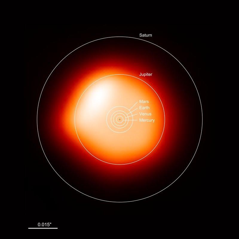 Comparativa Betelgeuse vs Sistema Solar