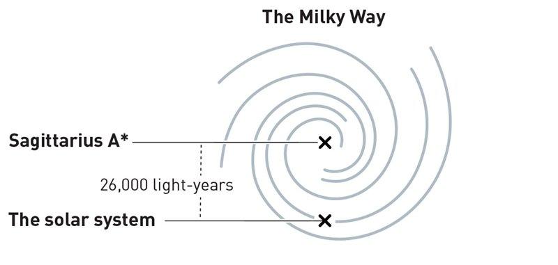 Posición de Sagitario A* con respecto a la Vía Láctea
