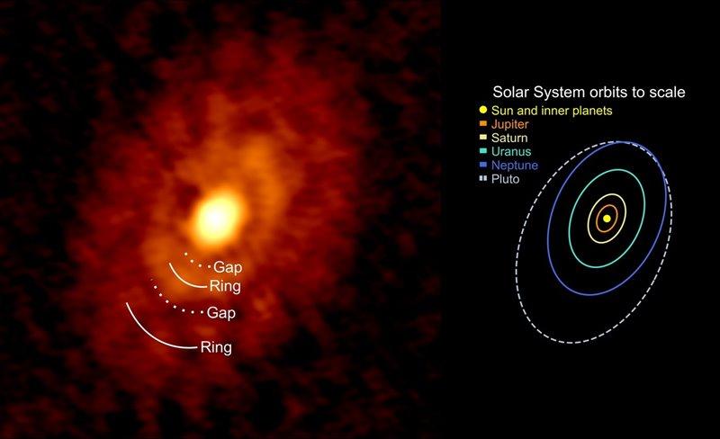 Comparativa entre IRS 63 y el Sistema Solar