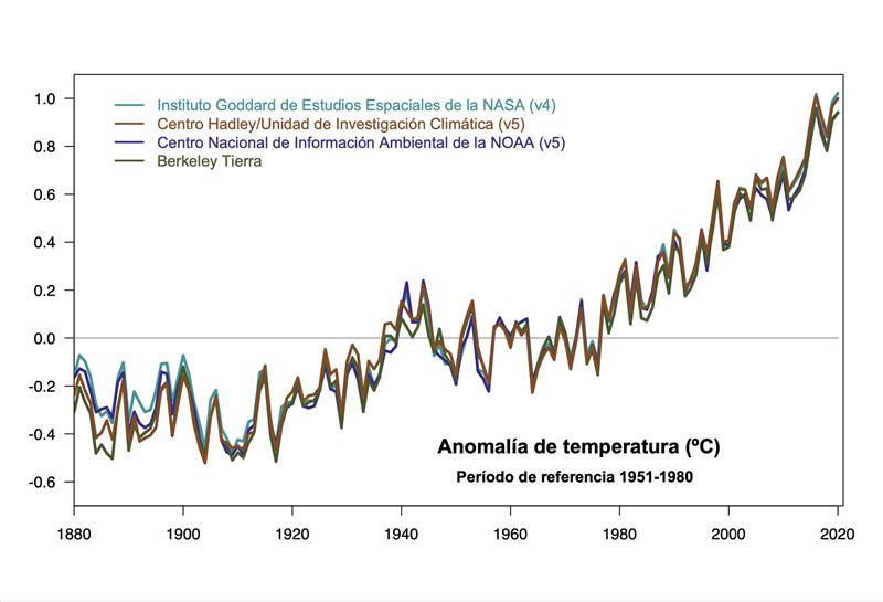 Anomalías de temperatura