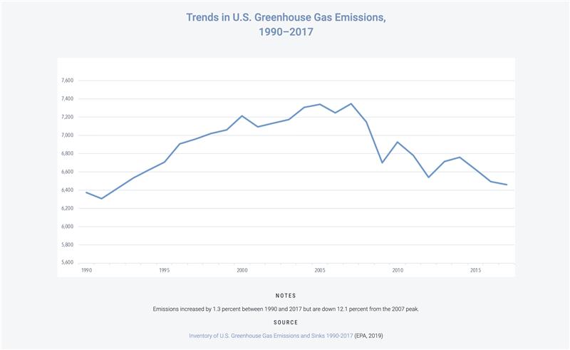 Evolución de las emisiones de gases de efecto invernadero en Estados Unidos entre 1990 y 2017.