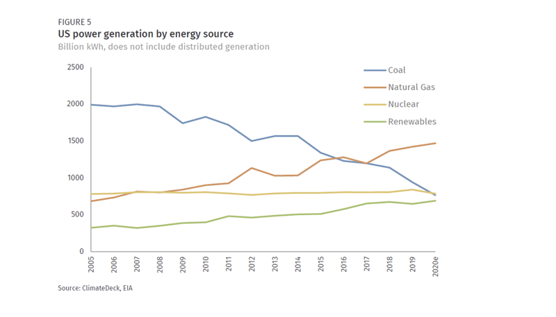 Tendencia de emisiones de gases de efecto invernadero en Estados Unidos según la fuente de energía.