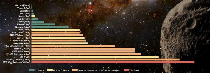 Lista de los objetos más distantes del sistema solar
